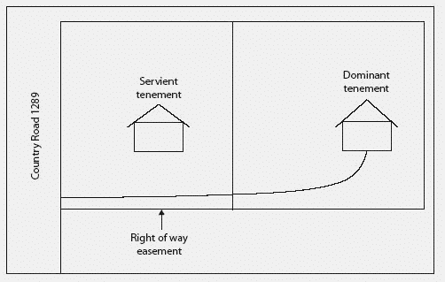 example of an easement